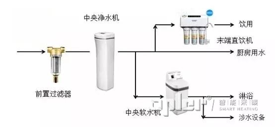 霍尼韦尔净水器工作流程